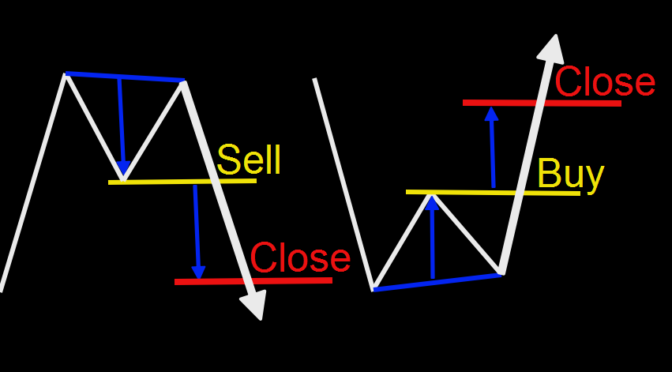 MW Patterns in Forex: Double Top and ... | Pattern, Forex ...