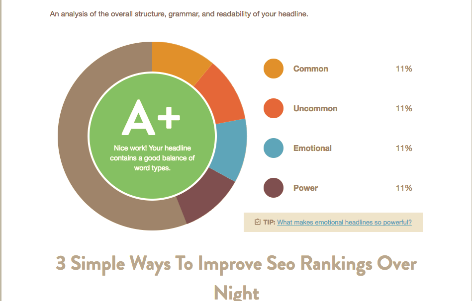 How To Improve SEO Rankings Today Blog post titles