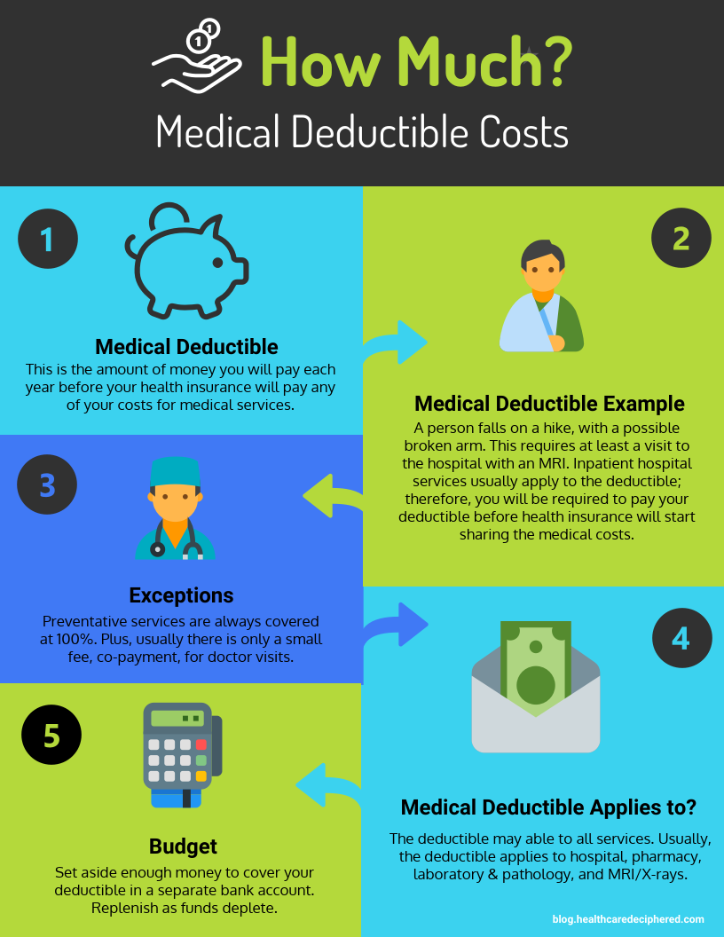 Medical Deductible Expenses | Medical, Best health ...