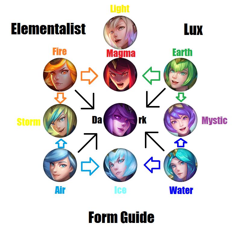 Lux Elementalist Forms