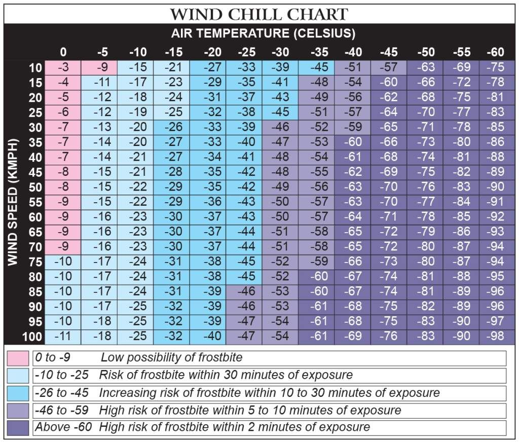 Wind chill chart is the perceived air temperature on exposed skin due to and usually lower than since also rh pinterest