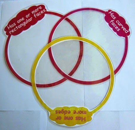 3d shape attribute sorting using venn diagram rings math 3d shape attribute sorting using venn diagram rings math commoncore ccuart Choice Image