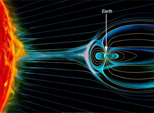 The Magnetosphere Is Shaped Somewhat Like A Comet Due To Pressure Of The Solar Wind It Is Compressed On The Side Earth S Magnetic Field Solar Flare Astronomy