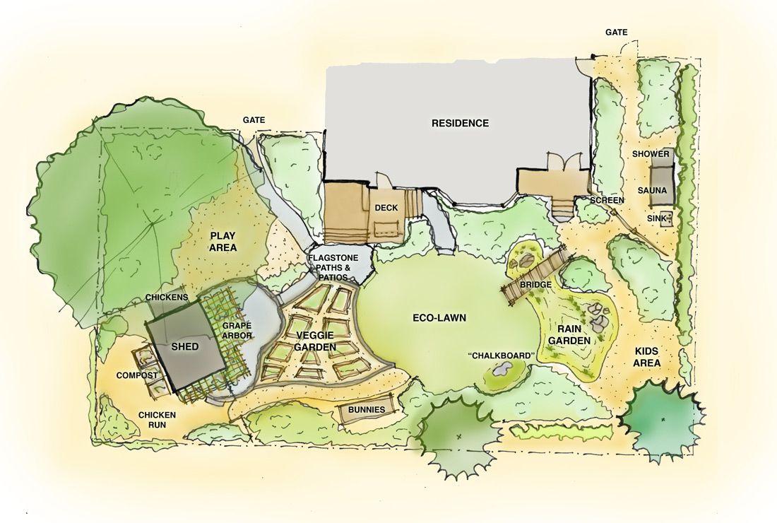 barrettecological.com | Permaculture design, Permaculture ...