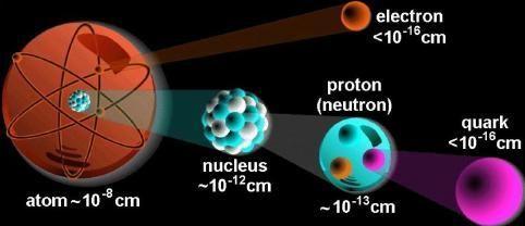 Resultado de imagen de El número de electrones y protones del Universo