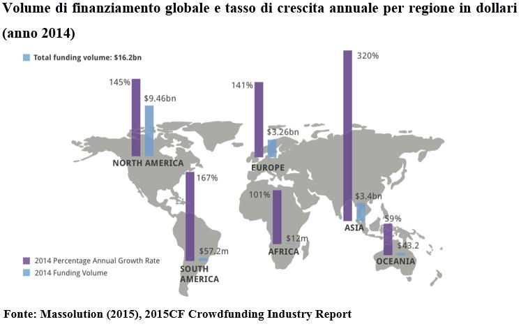 Volume del finanziamento globale e tasso di crescita - 2014