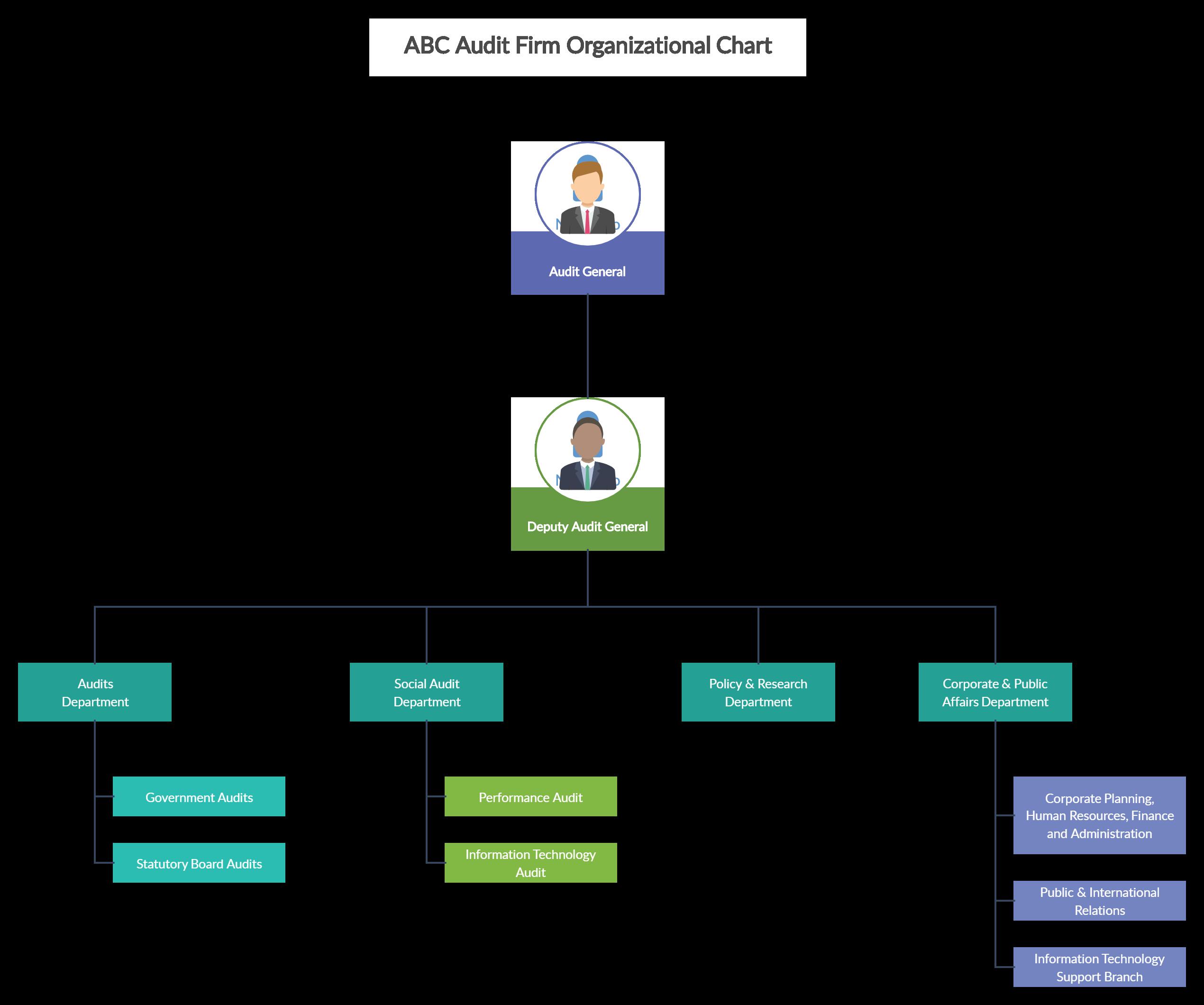 Demo Start Org Chart Organizational Chart Chart