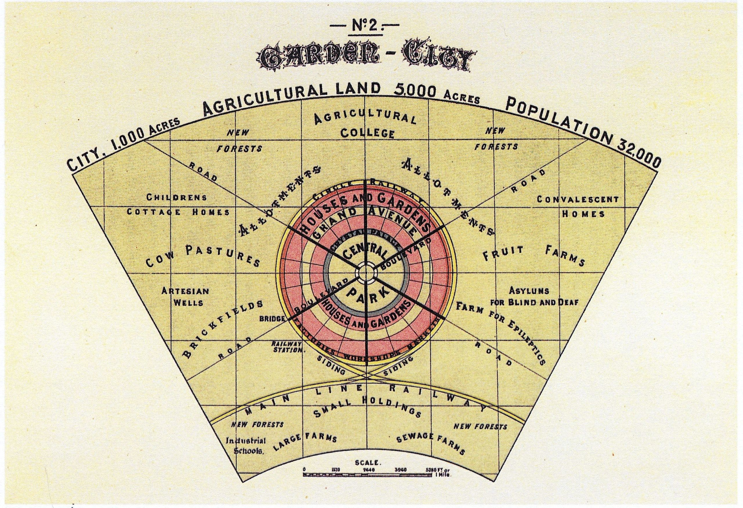 Diagram No 2 Howard Ebenezer To Morrow Garden City Movement