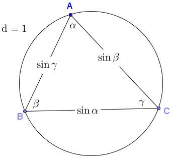 The Law of Sines in the Unit Circle. Ptolemy inscribes