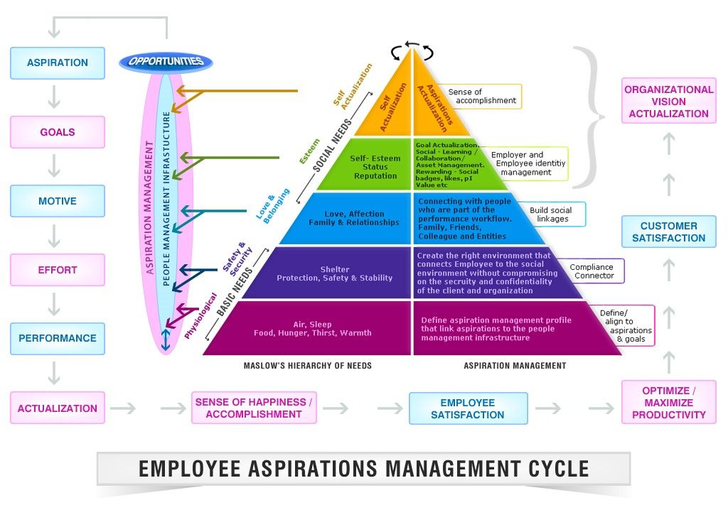 benefits on employee engagement management essay To test the effects of a manager's approach to engagement and strengths,   managers who focused on their employees' weaknesses cut active.