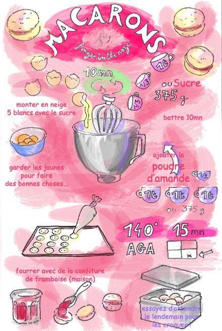 Tambouille» macarons facile Recettes en dessin Pinterest