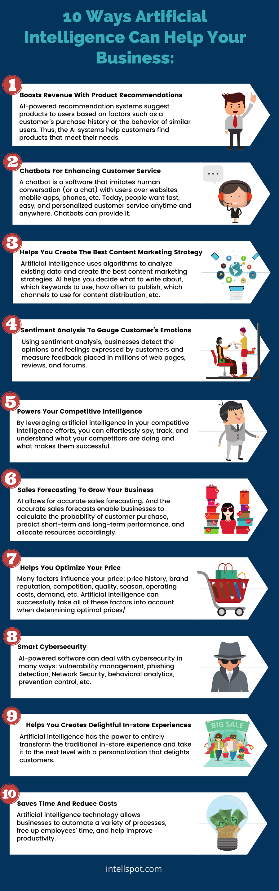 10 Ways Artificial Intelligence Can Help Your Business Content Marketing Strategy Sentiment Analysis Artificial Intelligence