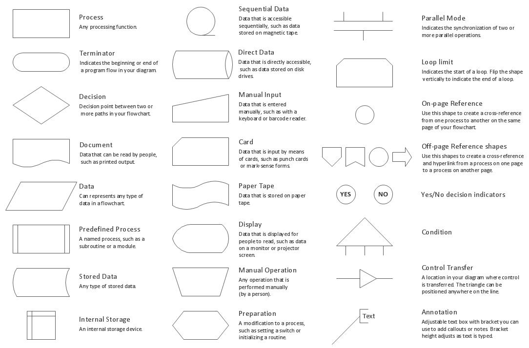 Design elements  Flowcharts | Flow Charts | Process flow