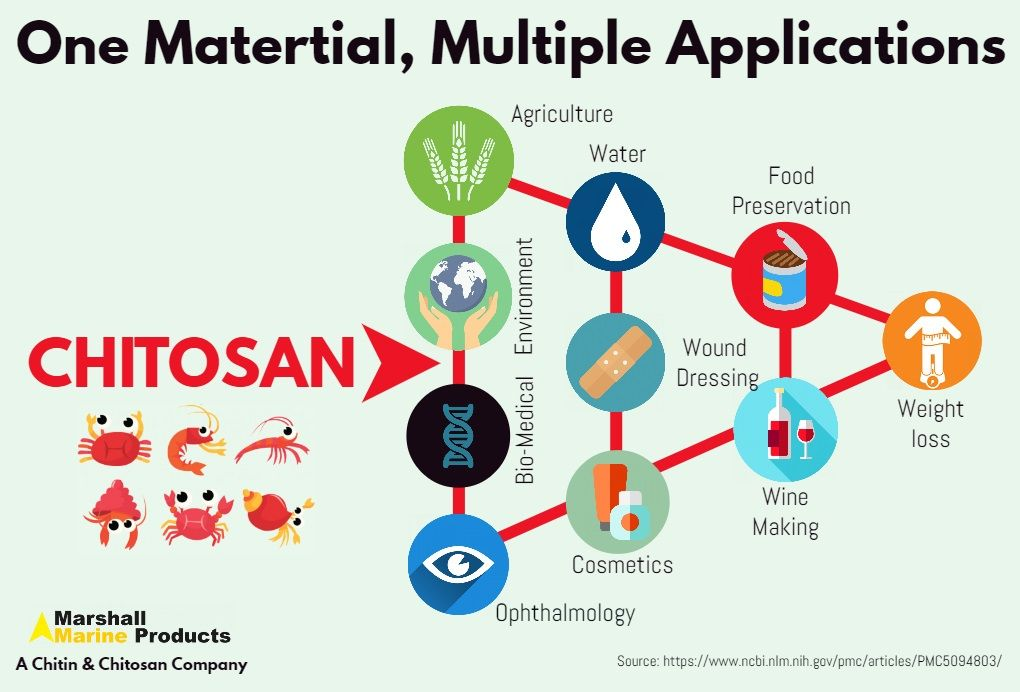 Pin by Marshall Marine Products on Application of Chitosan