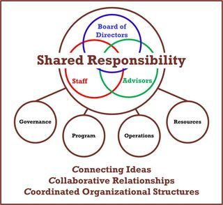 Image Result For Non Profit Organizational Chart  Spca Strategic