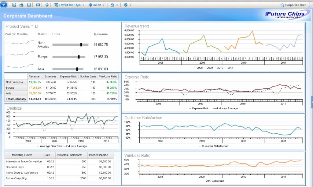 Image result for revenue forecast dashboard Revenue