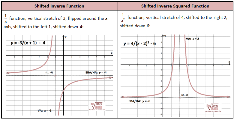 More Shifted Inverse Graphs Rational Function Inverse Functions Graphing