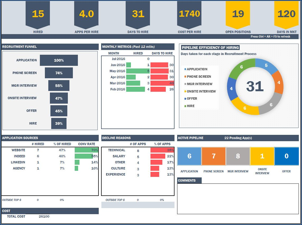 HR Recruitment Dashboard - Excel Template | HR recruitment dashboard ...