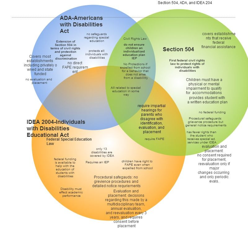 Ada idea and section 504 venn diagram education pinterest ada idea and section 504 venn diagram ccuart Image collections