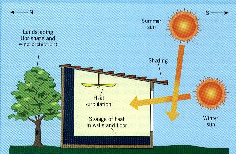 Great article about Passive Solar Tiny House - by Andrew Odom!!
