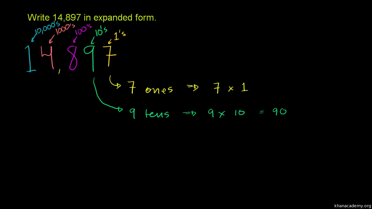 Expanded Form Khan Academy 12 Precautions You Must Take