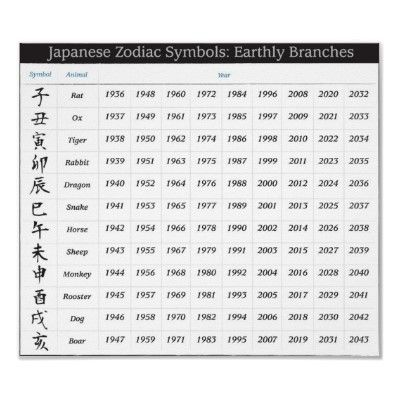 Japanese Zodiac Calendar Poster From Http Www Zazzle Com Zodiac