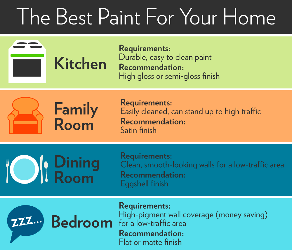 Guide To Paint Finishes (So You Won't Waste Your Money