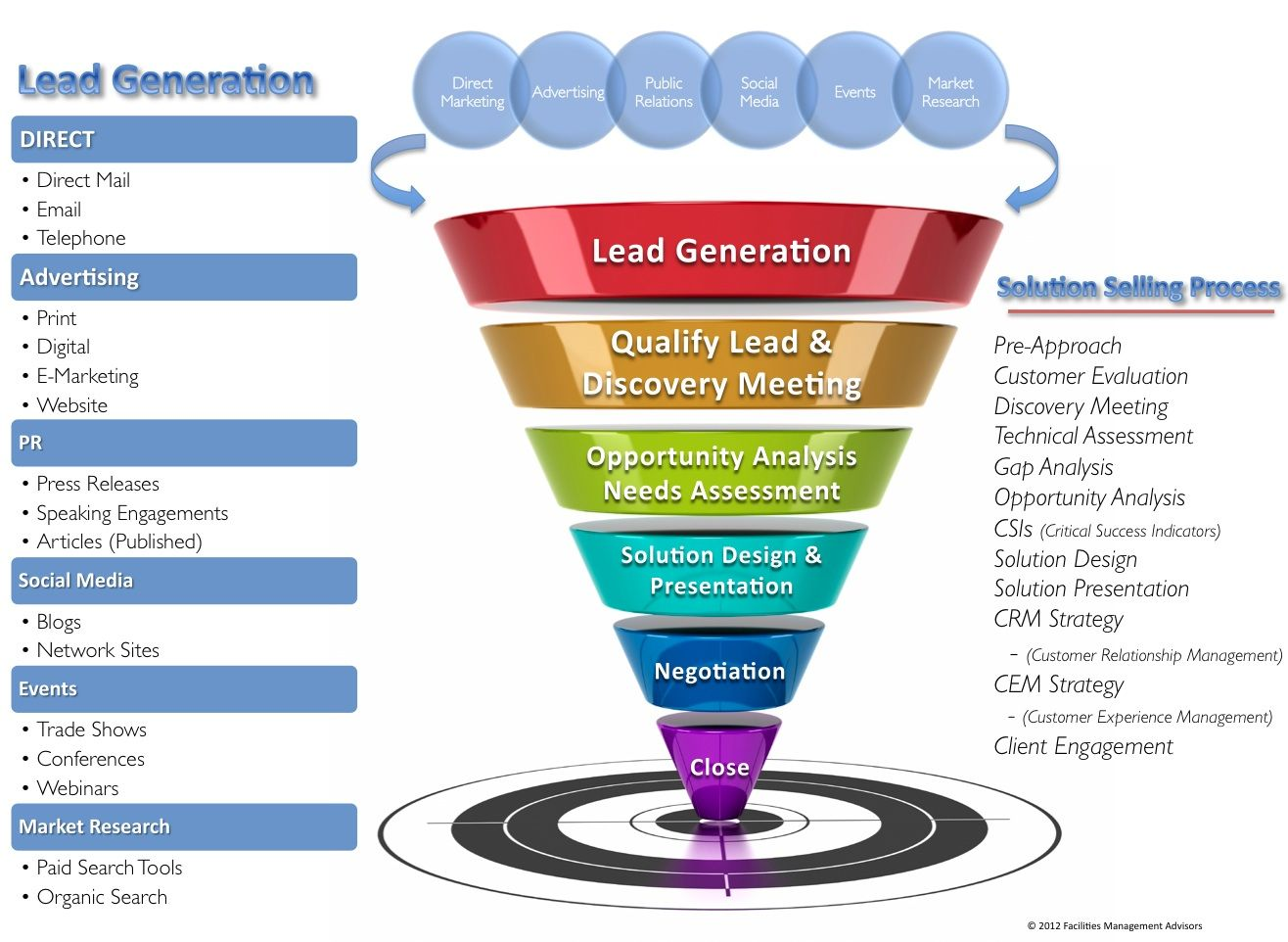 Lead generation facilities management advisors llc the for Lead generation plan template