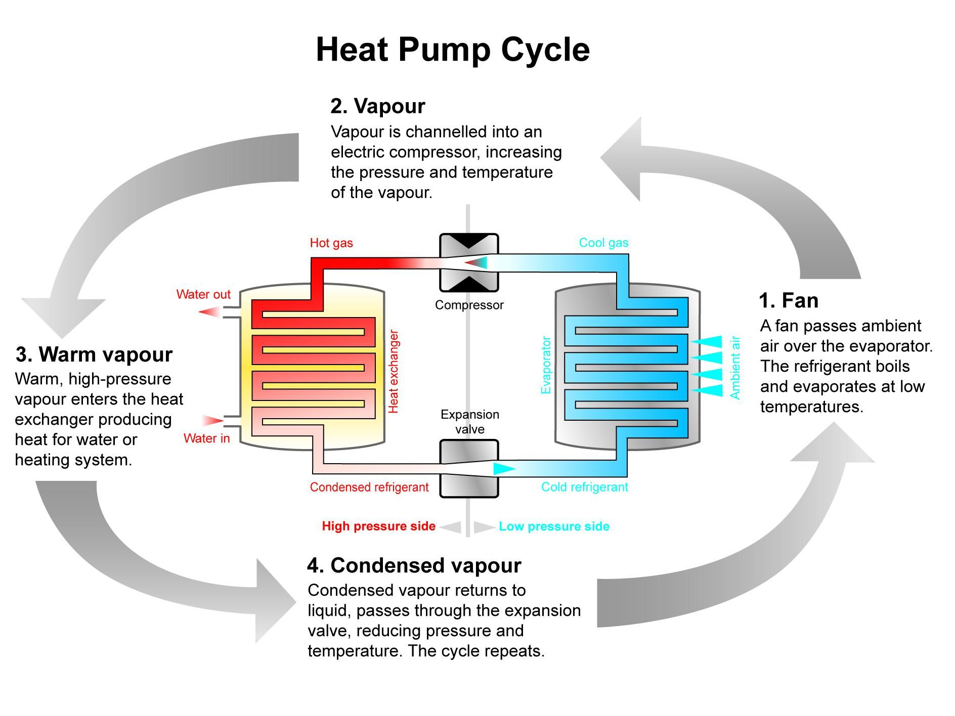 HeatPumps Can Provide Fairly Low cost Space Heating In