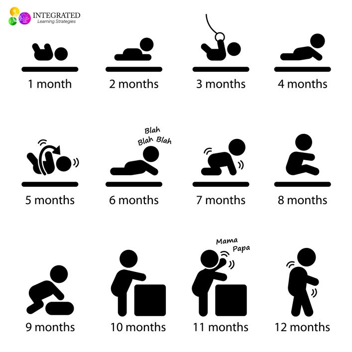Critical Developmental Milestones You won't want Your Child to ...