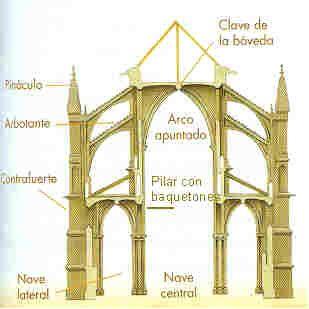 8 2 arquitectura g tica catedrales pinterest for Arquitectura gotica partes