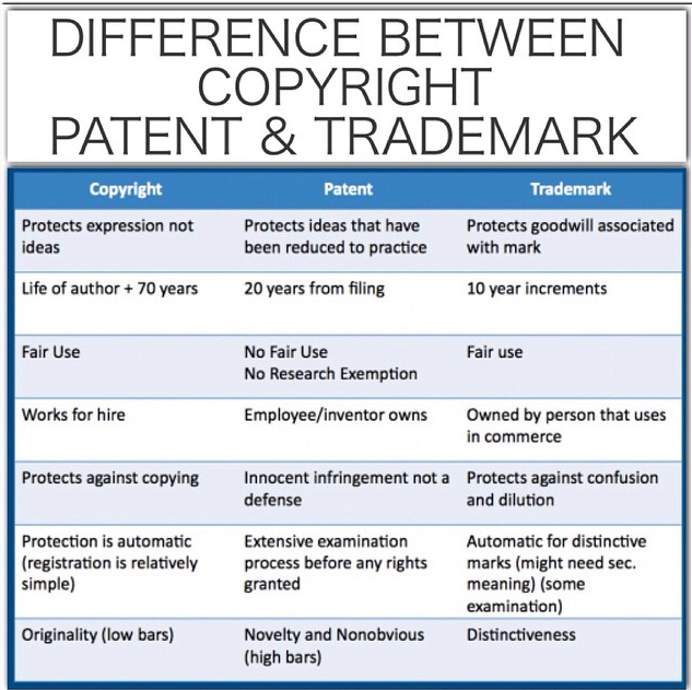 Image result for trademark and copyright patent
