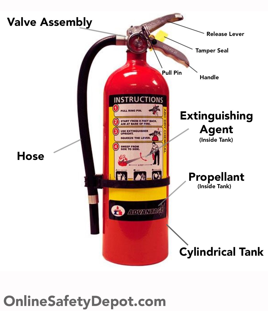 Parts And Components Of A Fire Extinguisher Diagram For Handheld