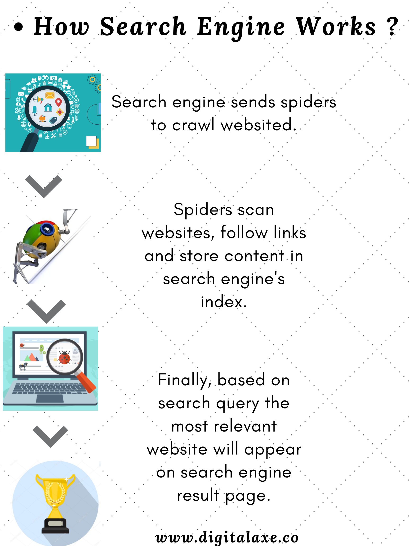It Is About How The Search Engine Sees Your Website Search Engine Working Includes Three Steps 1 C Digital Marketing Tools Search Engine Keyword Suggestion
