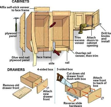Building Kitchen Cabinets Refacing