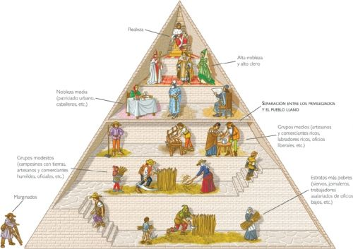 El Triangulo De La Sociedad Medieval Edad Media Socialismo Clase Social