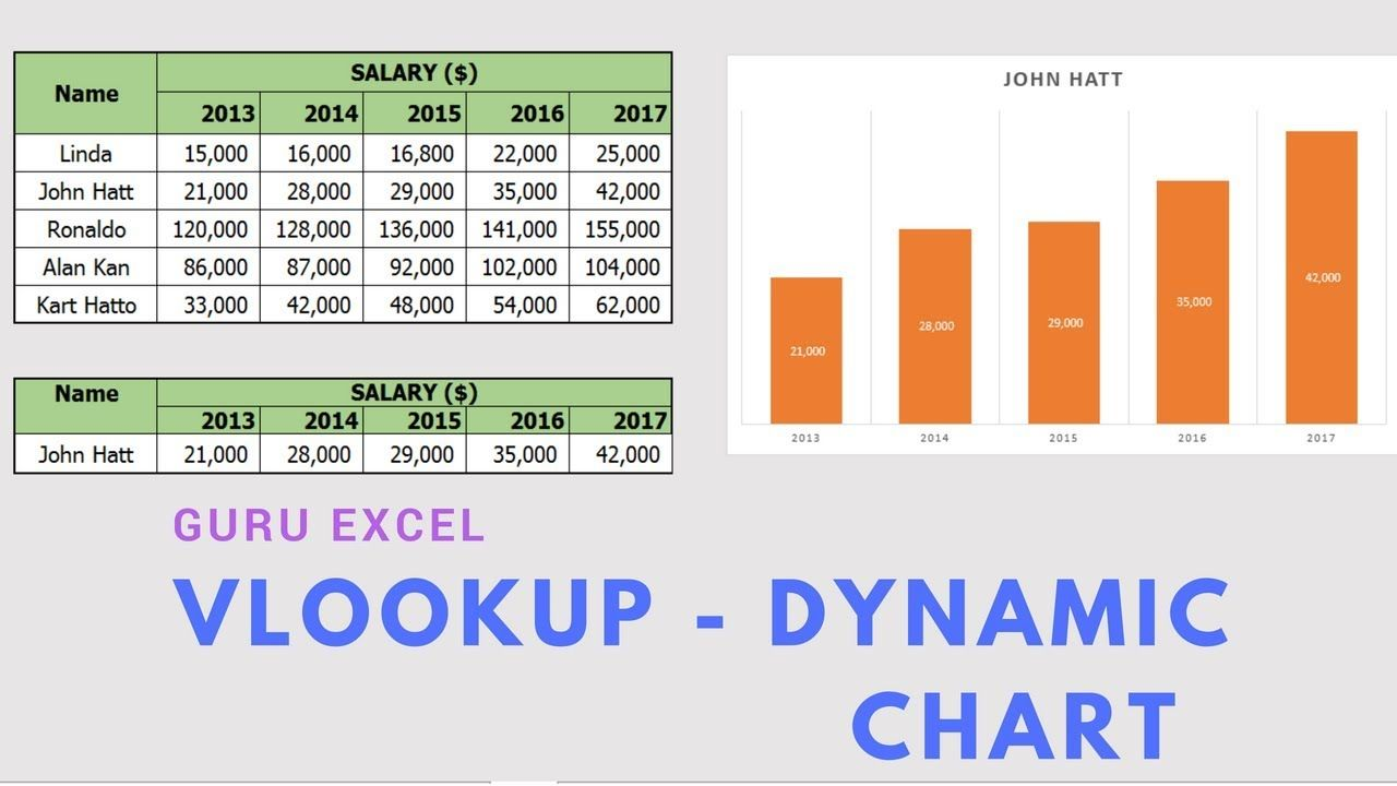 Vlookup in excel how to create a dynamic chart using vlookup vlookup in excel how to create a dynamic chart using vlookup function ccuart Gallery