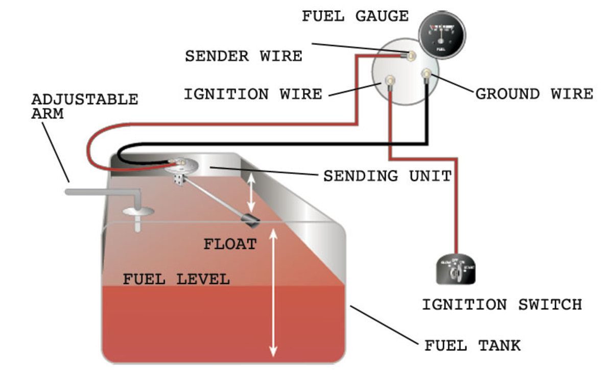 Pin By Bill Granneman On Projects To Try Boat Wiring Gauges Car Fuel