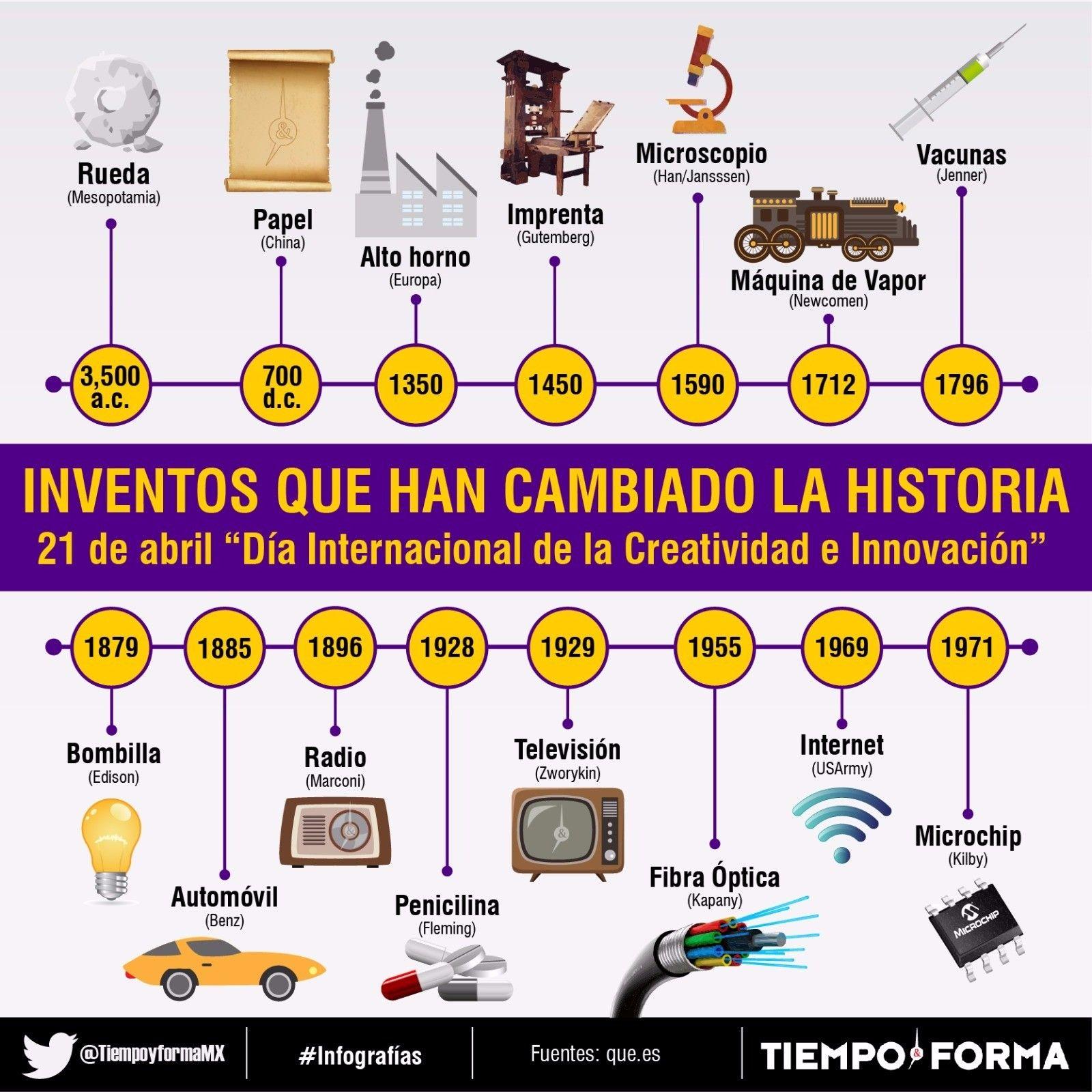 Día Internacional de la Creatividad e Innovación. Inventos que han cambiado  la historia | Creatividad e innovacion, Inventos e inventores, Clase de  informática