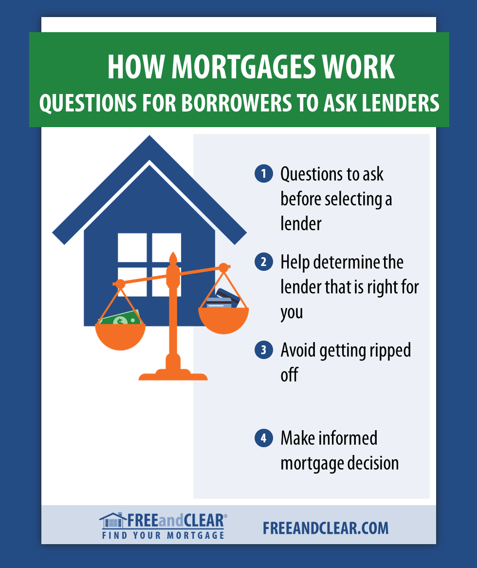 Questions You Should Mortgage Lenders Freeandclear Mortgage Process Mortgage Lenders Mortgage Loans