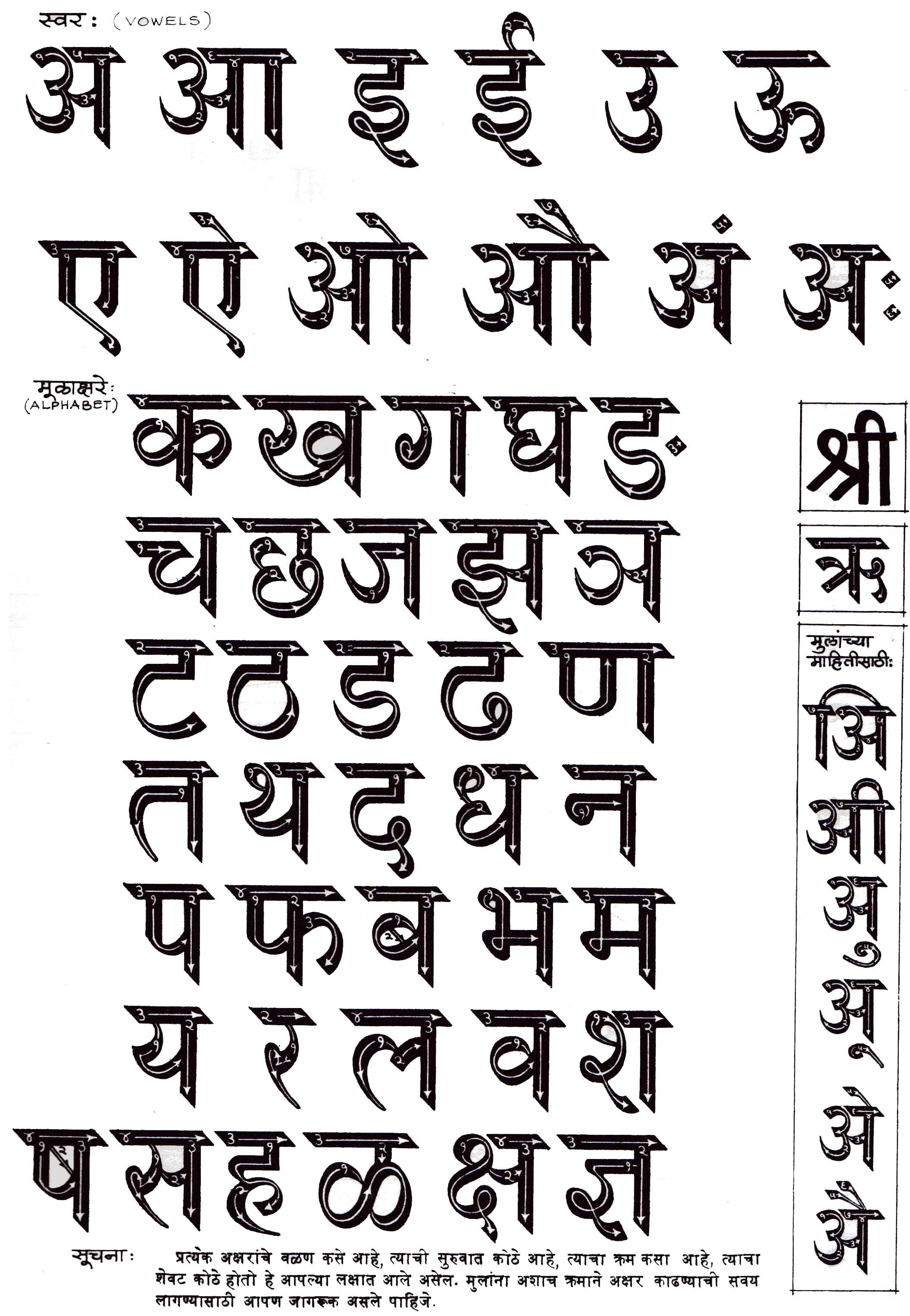 Hindi Alphabet English