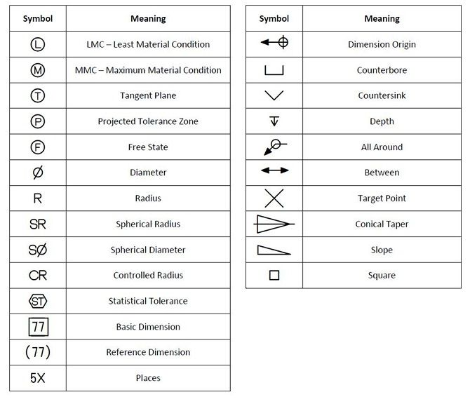 tolerancing symbols | GD&T_SYMBOLS2 | Drafting Information