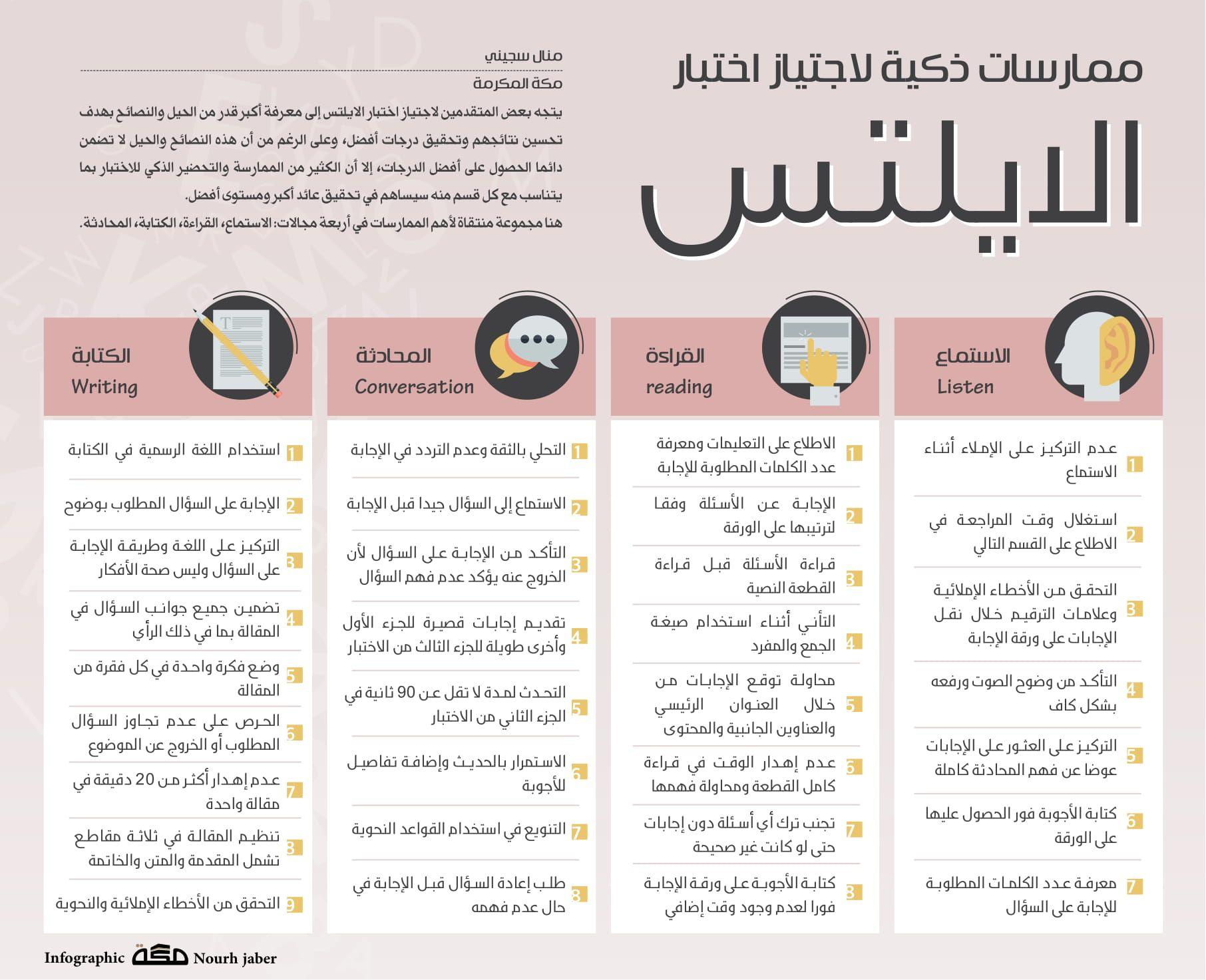 ممارسات ذكية لاجتياز اختبار الايلتس صحيفة مكة انفوجرافيك تعليم Learning Websites New Things To Learn Intellegence