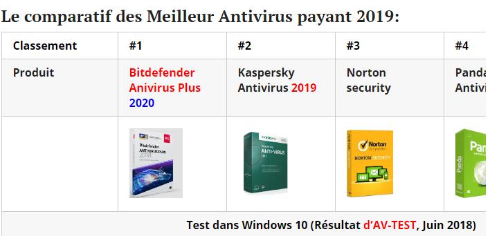 Comparatif Meilleur Antivirus Payant 2019 Meilleur Antivirus Windows 10 Logiciel Espion