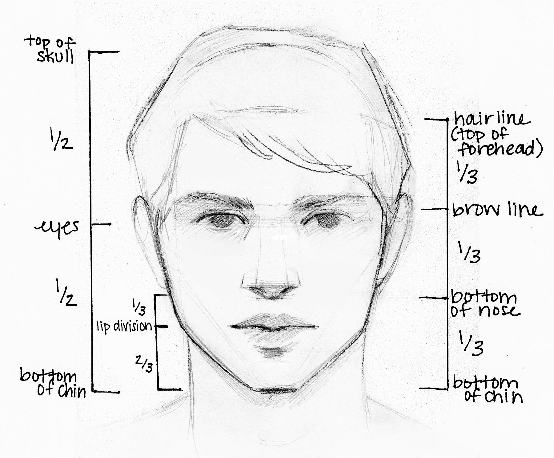 Drawing Scribble Face : Drawing is an art that accessible to anyone originally