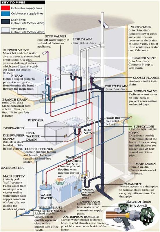 Bes Piping Engineering Experience Spans Facilities Large And Small From Plain Piping And Utility Desig Plumbing Installation Diy Plumbing