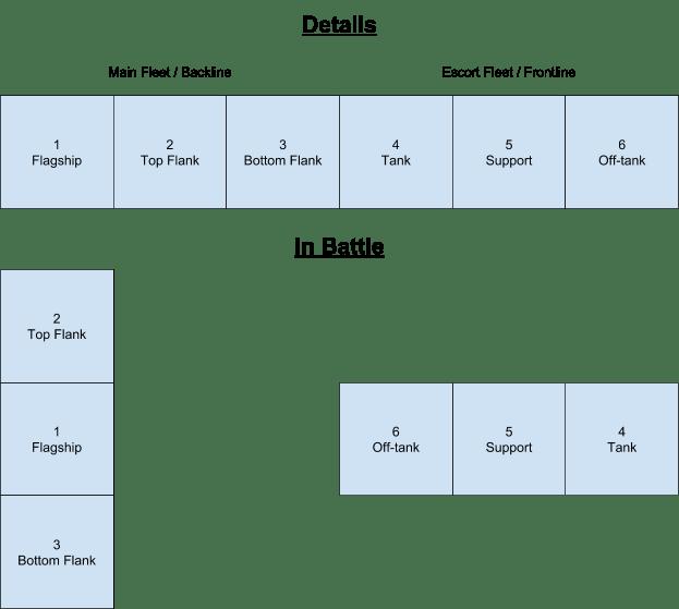 Azur Lane Hms Fleet Guide By Suzuteo Freetoplaymmorpgs Fleet Guide Writing