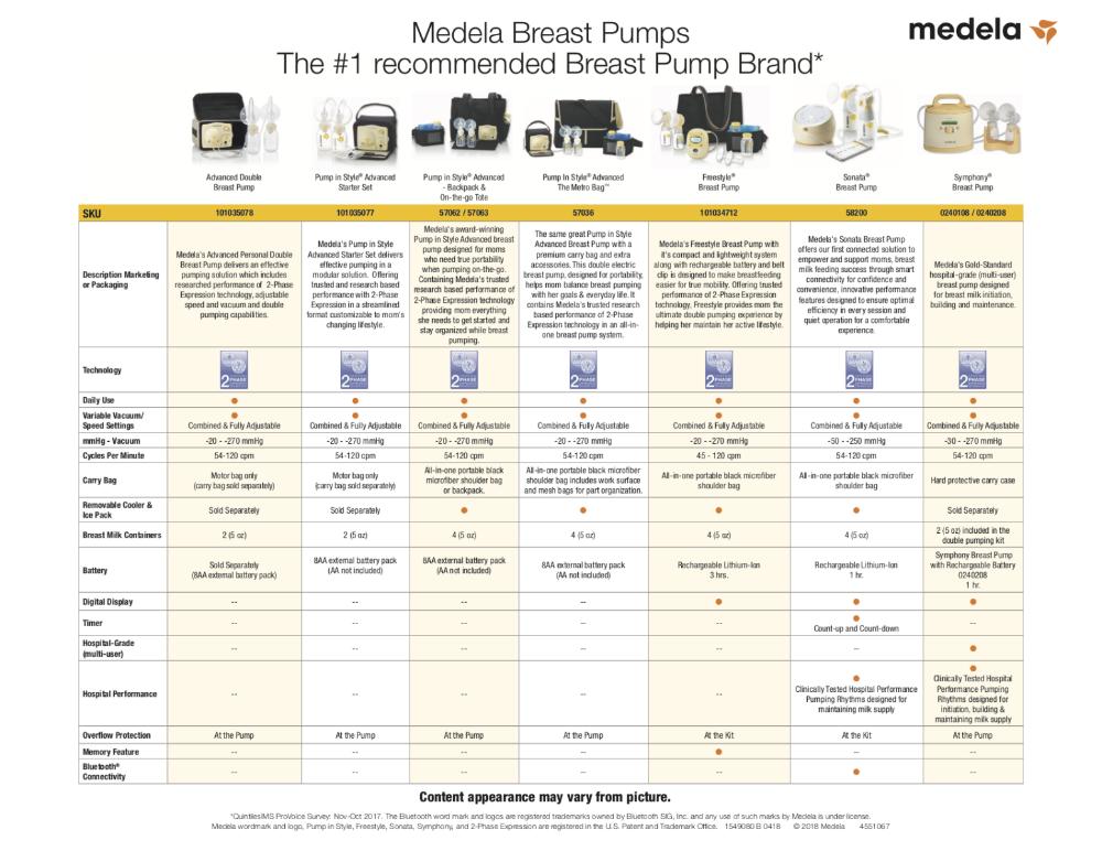 Pump Comparison Chart Medela Medela Pumps Medela Pump