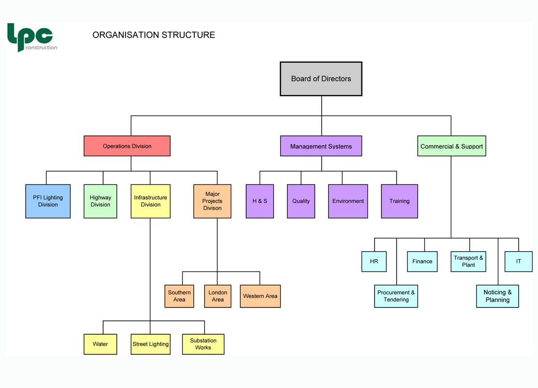 Project Management Office Structure Diagram 1995 Jeep Grand Cherokee Laredo Radio Wiring Construction Organizational Chart Template Organisation