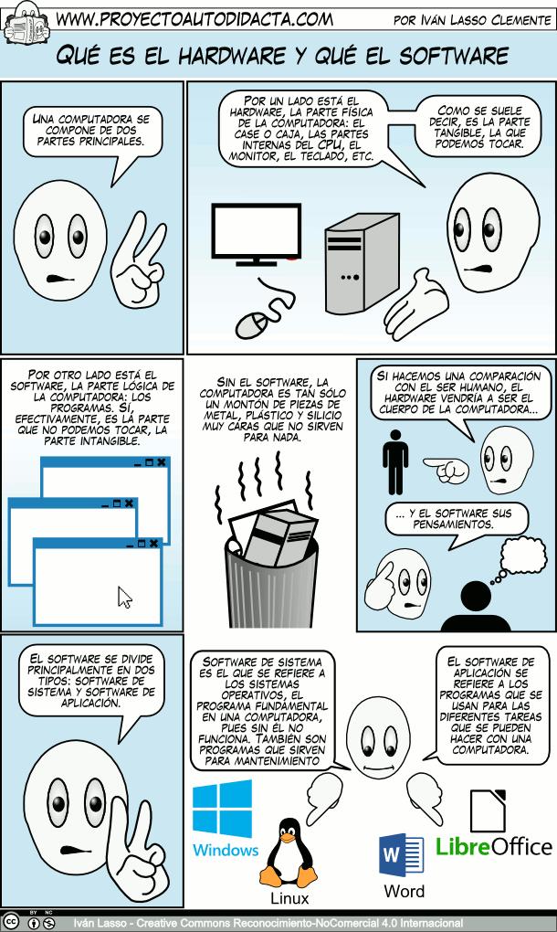Que Es El Hardware Y Que Es El Software Laboratorio De Computacion Clases De Computacion Computacion